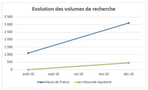 evolution-recherches-nouvelles-regions