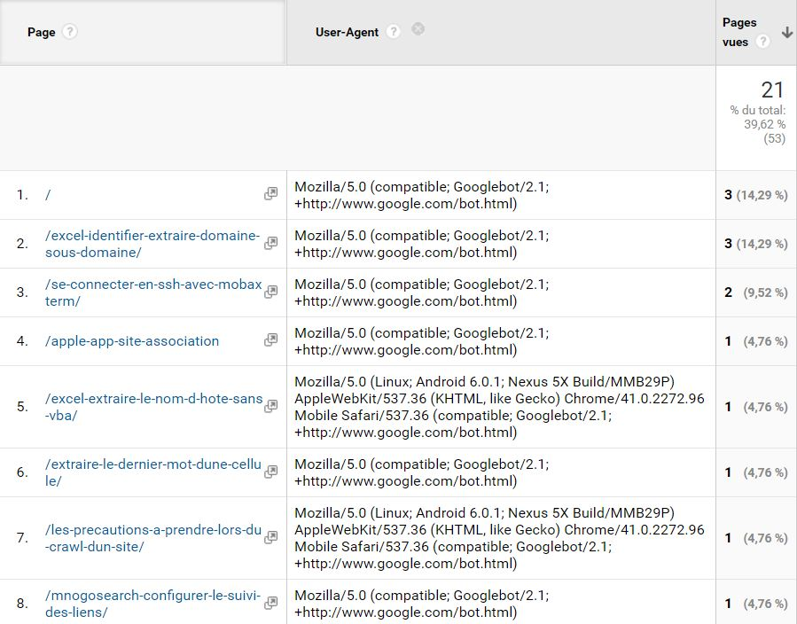 google-analytics-crawl-google-user-agent