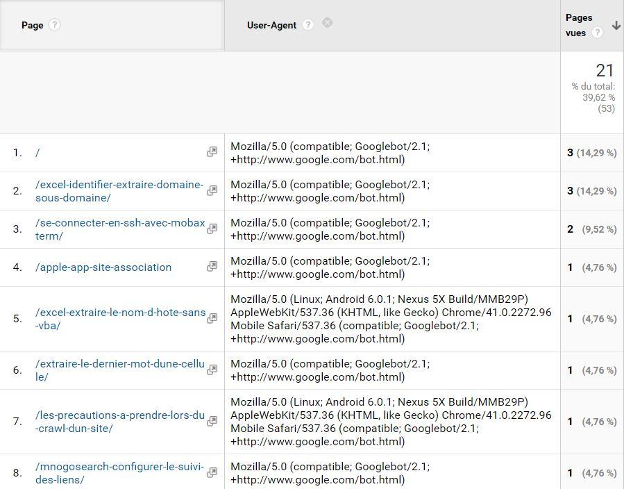 google-analytics-crawl-google-user-agent