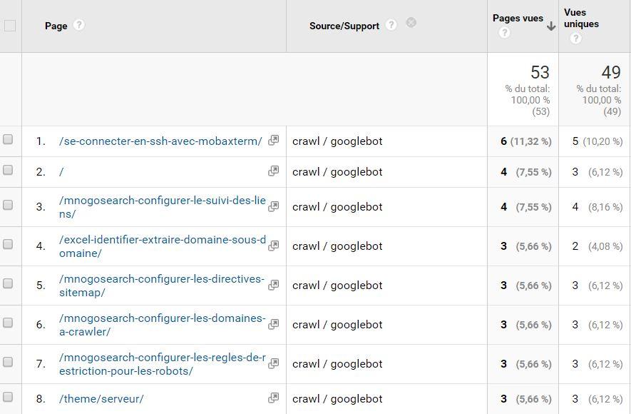 google-analytics-crawl-google