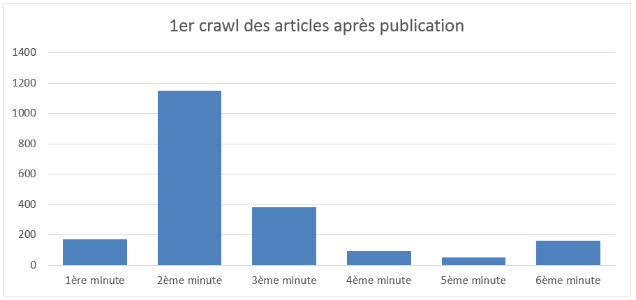 1er-crawl-apres-publication