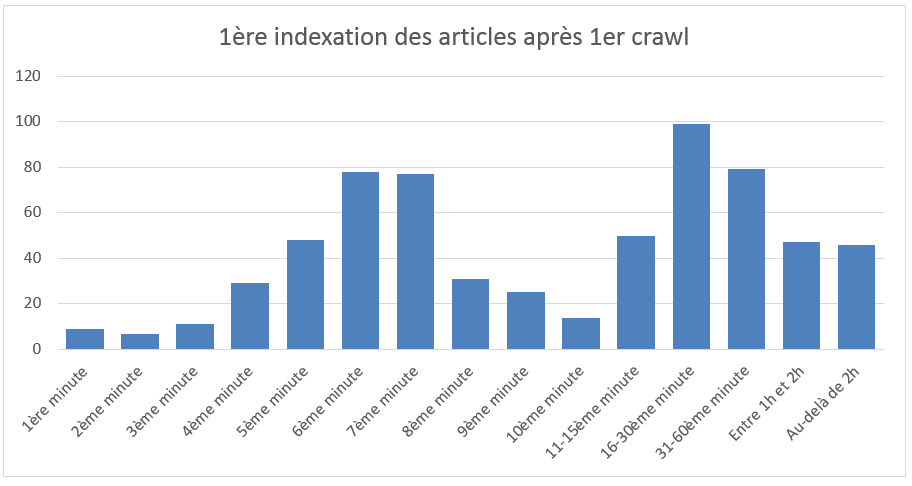 1ere-indexation-apres-crawl